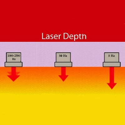 Handy Cure s' Laser - laser beam penetration depth