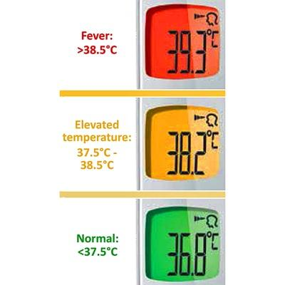Image of coloured backlight for temperature ranges