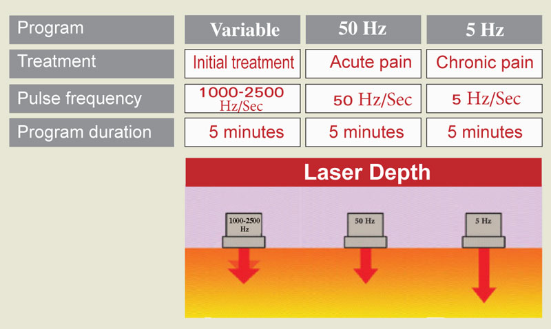 Handy Cure Therapeutic Laser Win Health